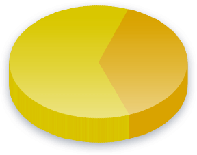 Climate Change Poll Results for Income (K-0K) voters
