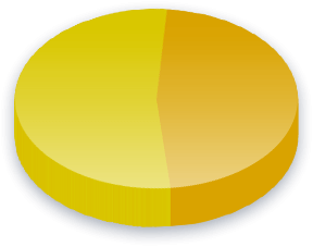 Minimum Wage Poll Results for Income (0K-0K) voters